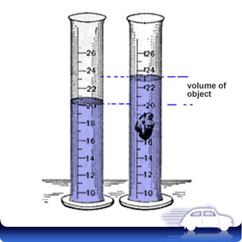 Reading a Graduated Cylinder Interactive http://fitz6.wordpress.com/2012/02/13/measuring-matter/