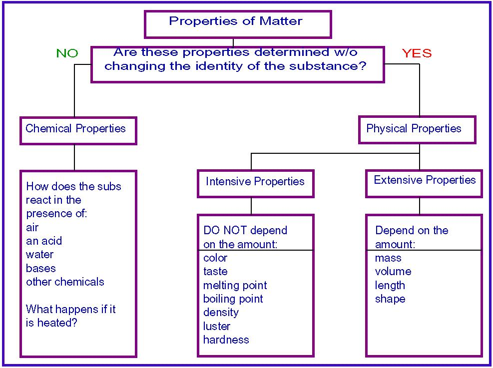 Properties of MatterWhat Are Some Examples Of Physical Properties