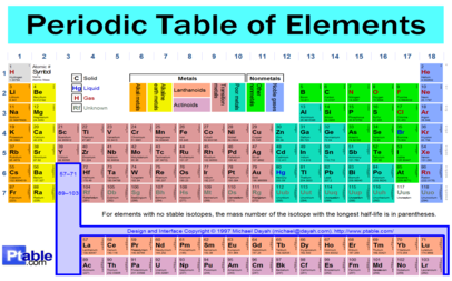 The periodic table of elements science 6 at fms for Ptable interactive