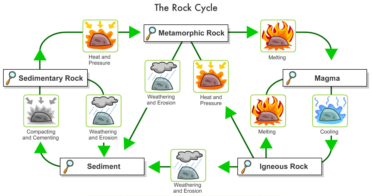 Worksheets Rock Cycle Worksheets rock cycle chart erkal jonathandedecker com science 6 at fms