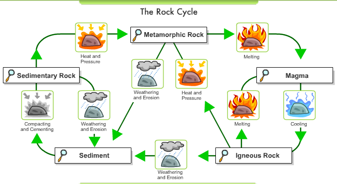 Printables The Rock Cycle Worksheets rocks soil and the rock cycle science 6 at fms screen shot 2015 06 09 8 48 15 pm