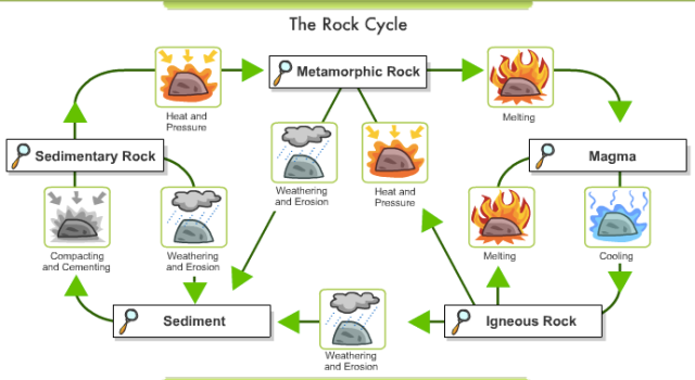 rocks and the rock cycle science 6 at fms. Black Bedroom Furniture Sets. Home Design Ideas