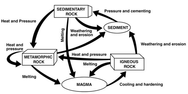 Rock Cycle Diagram Worksheet – Rock Cycle Worksheet