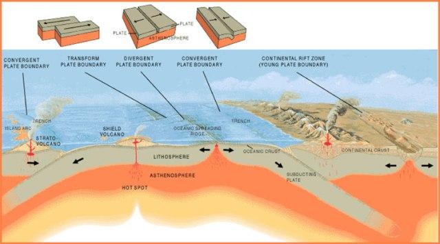 plate-boundaries types