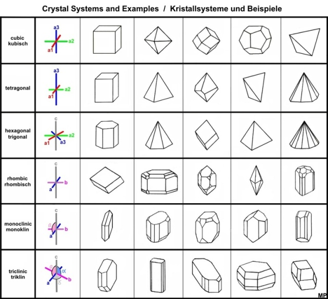 Crystal Structure and Crystal System 2