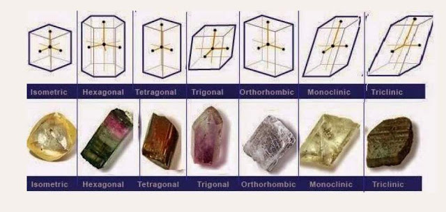 crystal systems of minerals (1) (1)